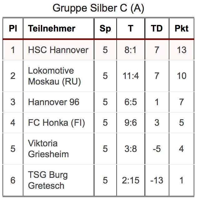 Abschlußtabelle Gruppenphase Silberrunde