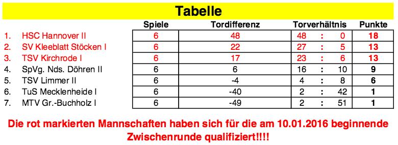 HSC_Booker2006_U11-Tabelle_Vorrunde