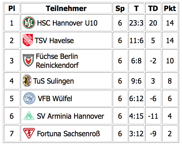 Hallenmasters_TSV-Havelse_Tabelle