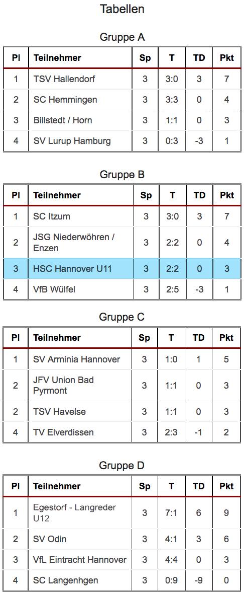 hsc_booker2006_u13-wuelffel_10-16-tabelle