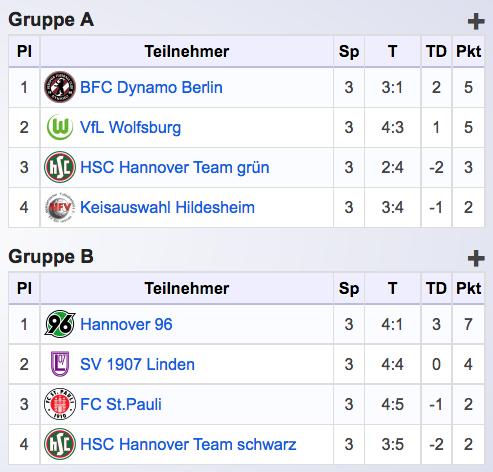 Heinz-von-Heiden-Cup_2017_Mannschaften