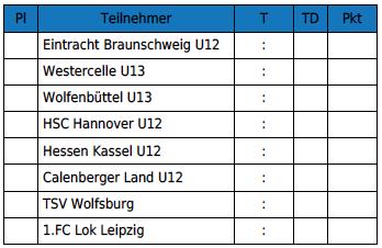Leistungsvergleich_Eintracht-Brauchnschweig