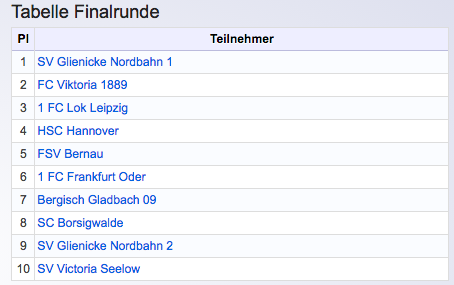 2. Glienicker Wintercup_Finalrunde