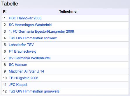 3. Gerland Hallencup_Finalrunde