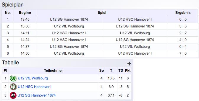 Erstes Blitzturnier HSC Hannover