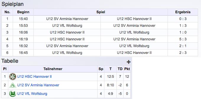 Zweites Blitzturnier HSC Hannover